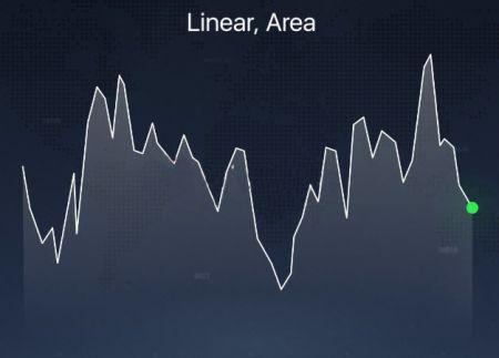 Diferentes tipos de gráfico explicados na plataforma IQ Option