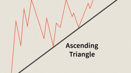 Guia para negociar o padrão de triângulos em IQ Option