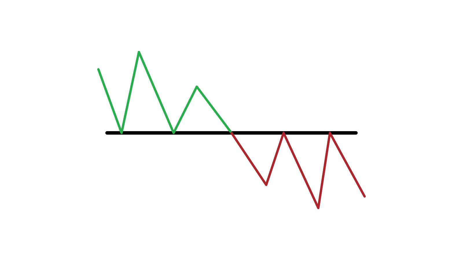 Guia para identificar quando o preço deseja escapar do suporte / resistência no IQ Option e as ações a serem tomadas